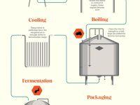 brewing-process-neighbourhood