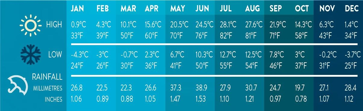Penticton Weather Chart