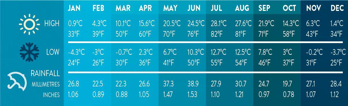 Penticton Weather Chart